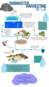 Rainwater Harvesting In La Rainwater Harvesting Drought