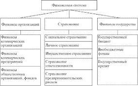 Финансовая система РК