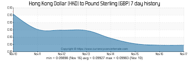 Hkd To Gbp Chart Hkd To Gbp Convert Hong Kong Dollar To Pound Sterling