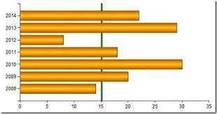 Ssrs Gantt Chart Control Adding A Target Line To A Horizontal Bar Chart In Ssrs