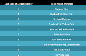 Rolex Year Chart Useful Rolex Knowledge The Green Gmt Hand
