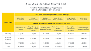 Asia Miles Gives Earning And Redemption Mechanisms A Major