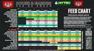 Ec Ppm Conversion Chart Hydroponics Ppm Chart Ppm Conversion Chart House And Garden