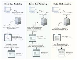 Client and Server Side Rendering Static Site Generators