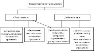 Загрузить Финансирование пенсионной системы РФ курсовая Финансирование пенсионной системы РФ курсовая