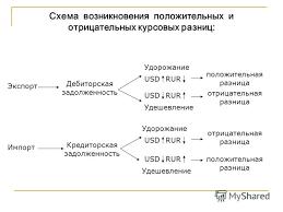 Какой проводкой формируются отрицательные курсовые разницы pib  Курсовая разница положительная и отрицательная
