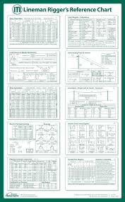 Lineman Rigger Reference Chart Poster In 2019 Lineman