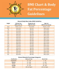 Free Printable Body Mass Index Bmi Normal To Obess Charts