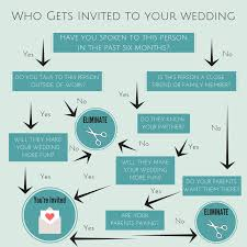 Wedding Guest List Flow Chart How To Finalise Your Wedding Guestlist In One Easy