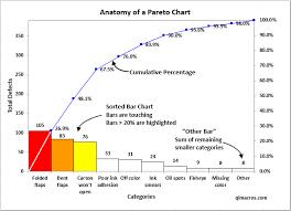 Lean Pareto Chart How To Create Pareto Charts In Excel Qi Macros Time Saving