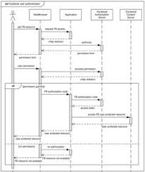 images about business analysis on pinterest   business    uml  sequence diagrams  examples