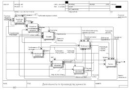 Внедрение системы менеджмента качества в банковской деятельности  Внедрение системы менеджмента качества в банковской деятельности Дипломная работа