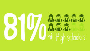 what do students do after high school the high school graduation rate reaches a record high again npr