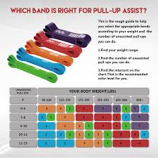 Pull Up Band Assistance Chart Amazon Com Sunpow Pull Up Assistance Bands Set Of 3