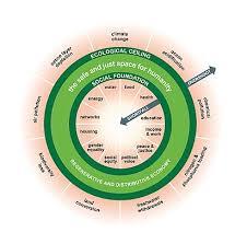 Doughnut Economic Model Wikipedia