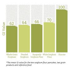 White Wine Glycemic Index Chart Measuring Sorghums Glycemic Index Simply Sorghum