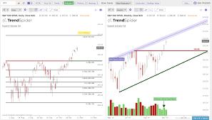Qqq Live Chart Key Resistance On The Charts Spy Qqq Iwm New Trader U
