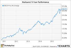 Starbucks Stock Price Chart Starbucks Corporation Stock Up 60 But Still A Buy The