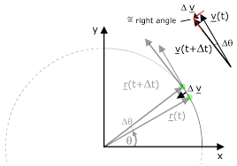 centripetal velocity equation. diagram illustrating centripetal acceleration velocity equation
