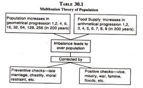 malthusian theory of population criticisms and it s applicability  malthusian theory of population