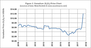 V2o5 Price Chart Technology Metals Australia Ltds New Tenement Adds To