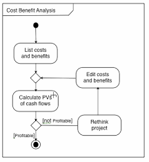 cs    questions asked in cse   fall cost benefit   list costs and benefits  until profitable calculate pv of costs