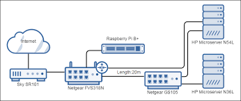 diy home server diyhomeserver co uk best home network setup 2016 at Home Server Setup Diagram