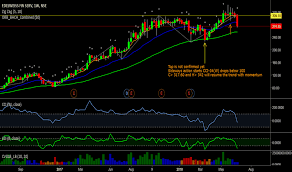 Glh Stock Chart Edelweiss Stock Price And Chart Nse Edelweiss Tradingview