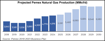 Pemex Charts Its Own Course As Latin American Peers Steer In