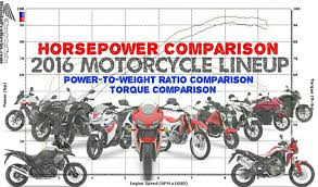 Torque Comparison Chart 2016 Honda Motorcycle Horsepower Tq Chart Comparison