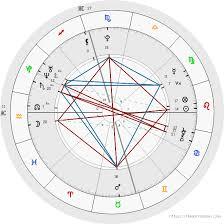Free Birth Chart Analysis Free Birth Chart Analysis Astrology Astrology