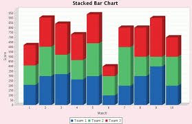 Stacked Bar Chart Example Stacked 3d Bar Chart Example Using Jfreechart With 3d