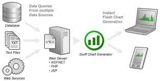 What Is Swiff Chart Generator