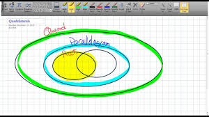 Parallelogram Venn Diagram Overview Of Quadrilateral In A Venn Diagram 6v1
