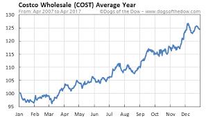 Costco Stock Quote