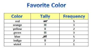 What Does Frequency Mean In A Tally Chart Learning Ideas Grades K 8 Rainbow Tally Chart And Graph
