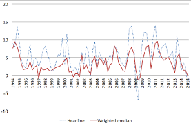 Headline Inflation Chart Understanding Inflation In India Vox Cepr Policy Portal
