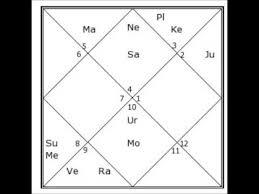 Gandhi Chart Indira Gandhis Vedic Birth Chart