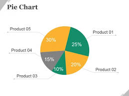 Pie Chart Maker Pie Chart Ppt Powerpoint Presentation Portfolio Maker