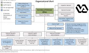 Veterans Administration Organizational Chart 2018 Related