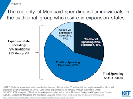 Implications of the ACA Medicaid Expansion: A Look at the Data and ...