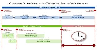 Design Build For Locals