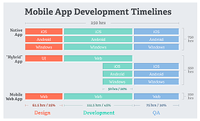 project development timeline objective c vs swift which is better a definitive guide buildfire