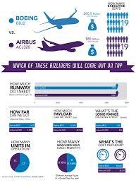 Boeing Aircraft Size Chart Jets Comparison Boeing Bbj2 Vs Airbus Acj320 Avbuyer