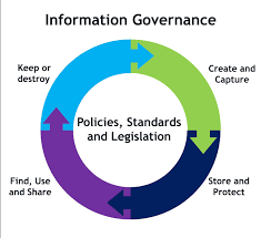 Policies Governance And Guides Information Governance Services