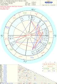 Kylie Jenner Travis Scott Baby Astrology Tara Greene Tarot