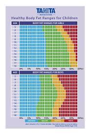 25 Reasonable Healthy Bmi Range For Women