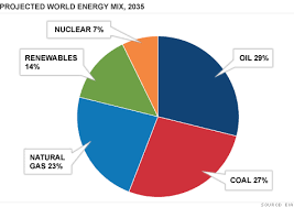 Energy Use To Jump 53 Driven By Developing World Report