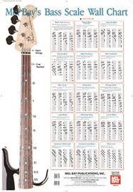 Guitar Scale Wall Chart Bass Scale Wall Chart