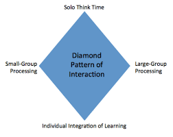 Pattern Of Interaction Inspiration Designing A District Professional Learning Plan
